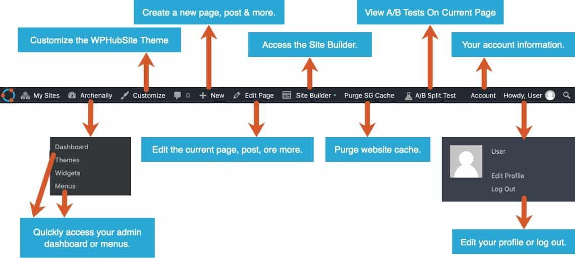 WPHubSite WordPress website Admin Bar Overview.